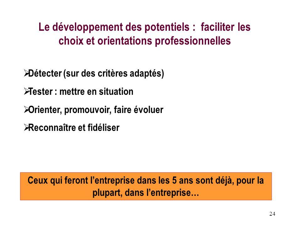 24 Le développement des potentiels : faciliter les choix et orientations professionnelles Détecter (sur des critères adaptés) Tester : mettre en situa