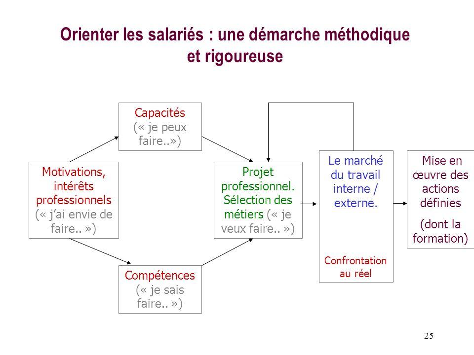 25 Orienter les salariés : une démarche méthodique et rigoureuse Motivations, intérêts professionnels (« jai envie de faire.. ») Capacités (« je peux