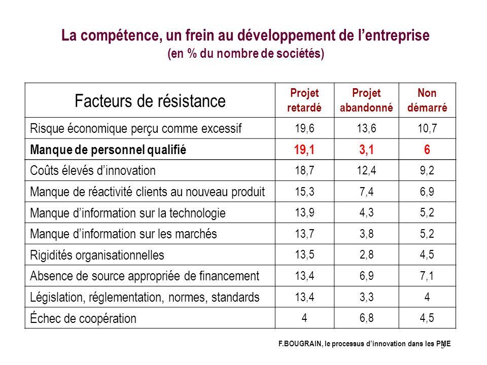 3 La compétence, un frein au développement de lentreprise (en % du nombre de sociétés) Facteurs de résistance Projet retardé Projet abandonné Non déma