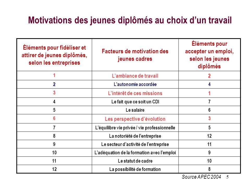 5 Éléments pour fidéliser et attirer de jeunes diplômés, selon les entreprises Facteurs de motivation des jeunes cadres Éléments pour accepter un empl