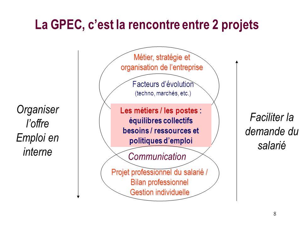 8 La GPEC, cest la rencontre entre 2 projets Métier, stratégie et organisation de lentreprise Facteurs dévolution (techno, marchés, etc.) Les métiers