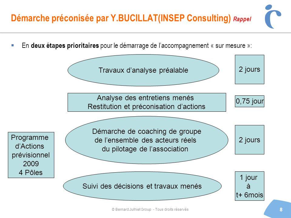 © Bernard Julhiet Group - Tous droits réservés Démarche préconisée par Y.BUCILLAT(INSEP Consulting) Rappel En deux étapes prioritaires pour le démarra
