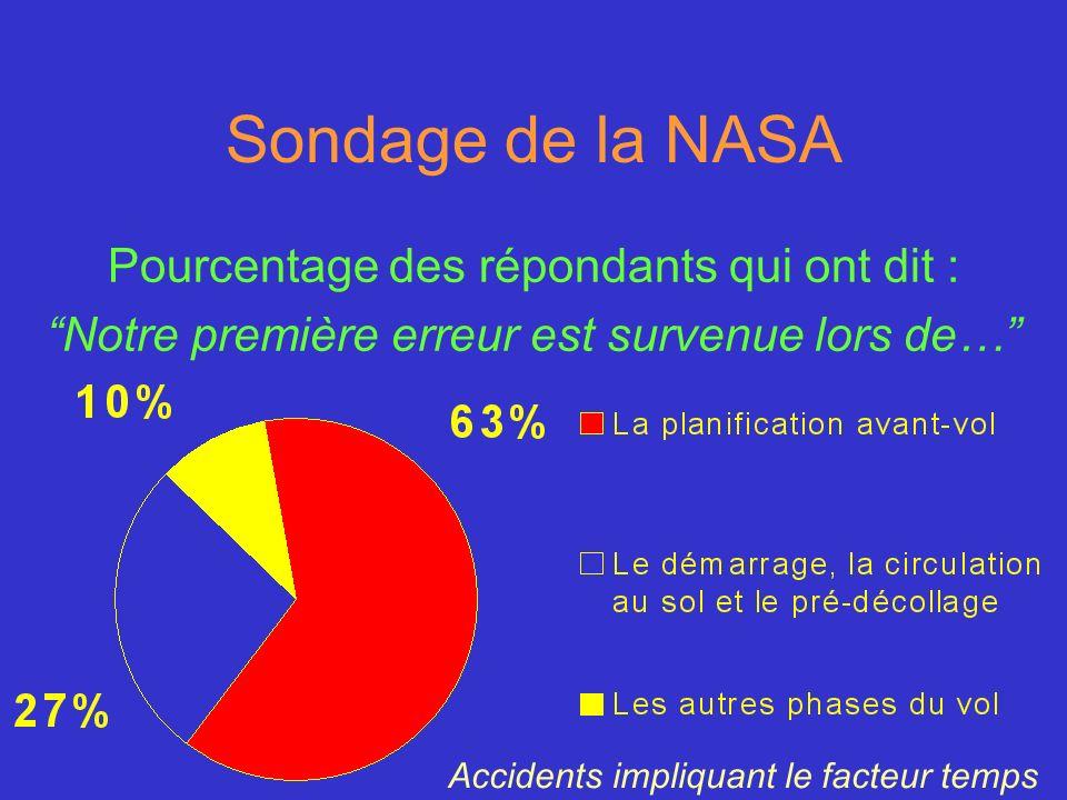Sondage de la NASA Pourcentage des répondants qui ont dit : Notre première erreur est survenue lors de… Accidents impliquant le facteur temps