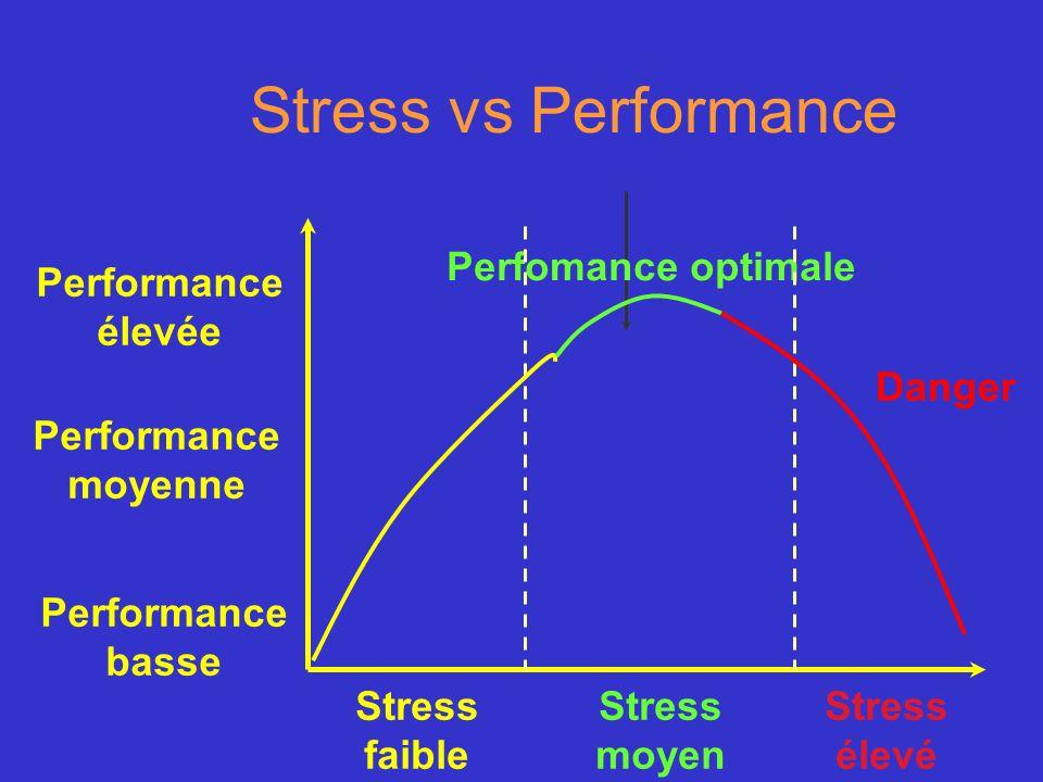 Stress vs Performance Perfomance optimale Performance basse Performance moyenne Performance élevée Danger Stress faible Stress moyen Stress élevé