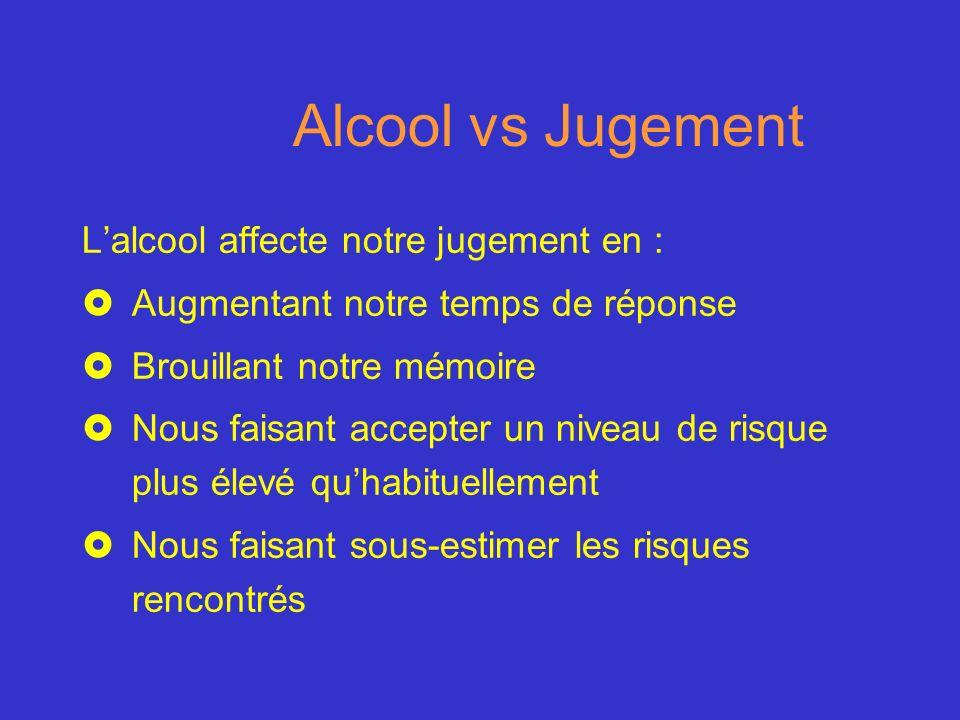 Alcool vs Jugement Lalcool affecte notre jugement en : £Augmentant notre temps de réponse £Brouillant notre mémoire £Nous faisant accepter un niveau d