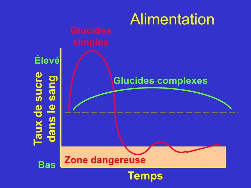 Taux de sucre dans le sang Glucides simples Zone dangereuse Glucides complexes Temps Élevé Bas Alimentation