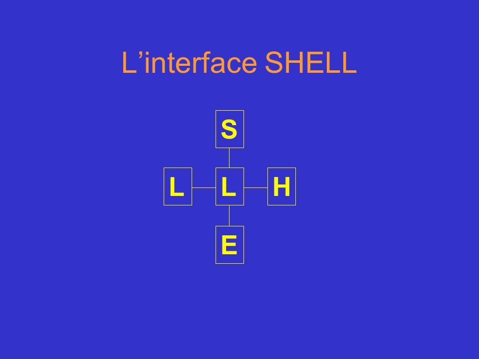 Linterface SHELL S H E LL