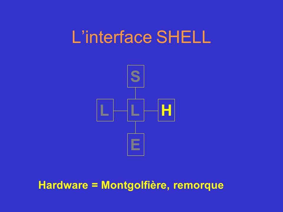 Linterface SHELL S H E LL Hardware = Montgolfière, remorque