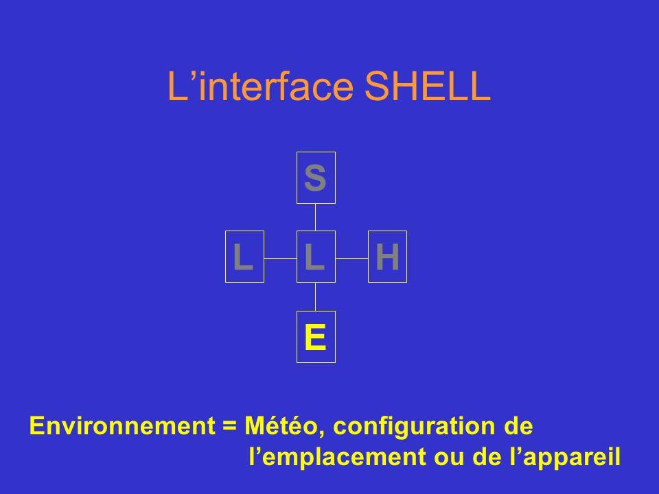 Linterface SHELL S H E LL Environnement = Météo, configuration de lemplacement ou de lappareil