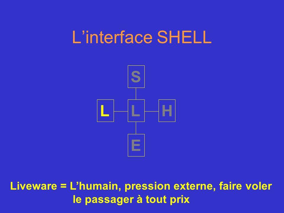 Linterface SHELL S H E LL Liveware = Lhumain, pression externe, faire voler le passager à tout prix