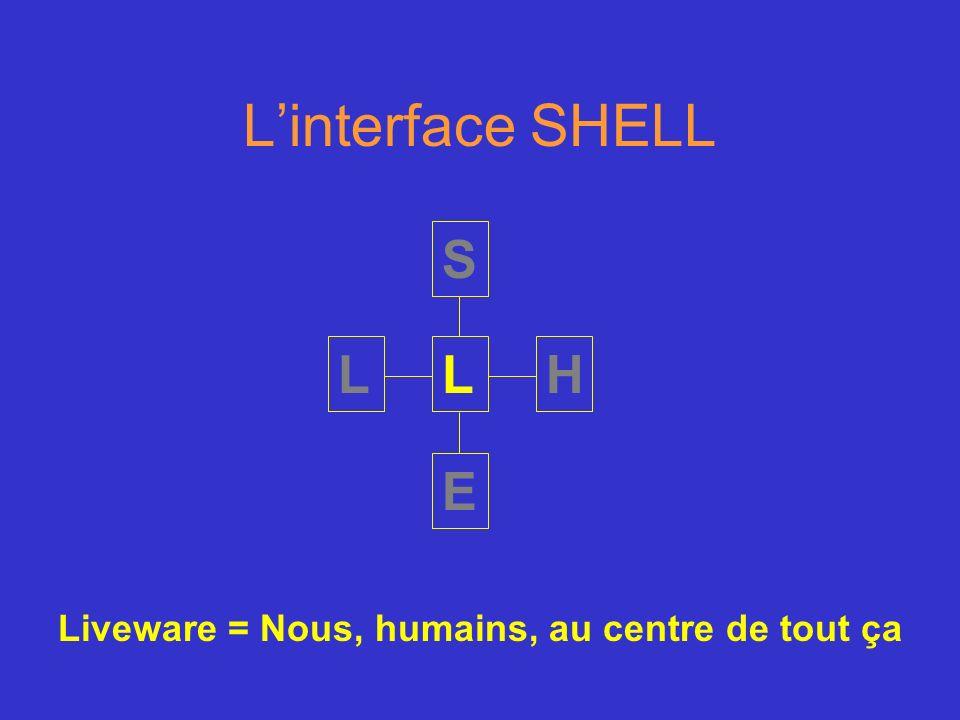 Linterface SHELL S H E LL Liveware = Nous, humains, au centre de tout ça