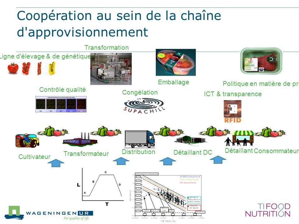 Coopération au sein de la chaîne d'approvisionnement Emballage Ligne d'élevage & de génétique Contrôle qualité Transformation Congélation Transformate