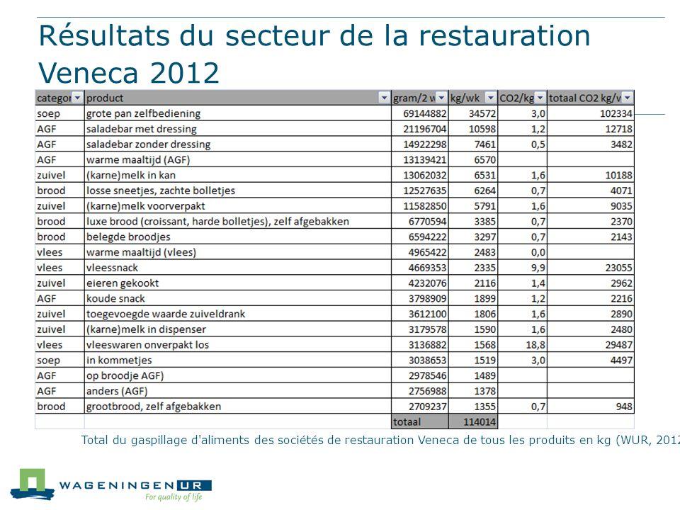 Résultats du secteur de la restauration Veneca 2012 Total du gaspillage d'aliments des sociétés de restauration Veneca de tous les produits en kg (WUR
