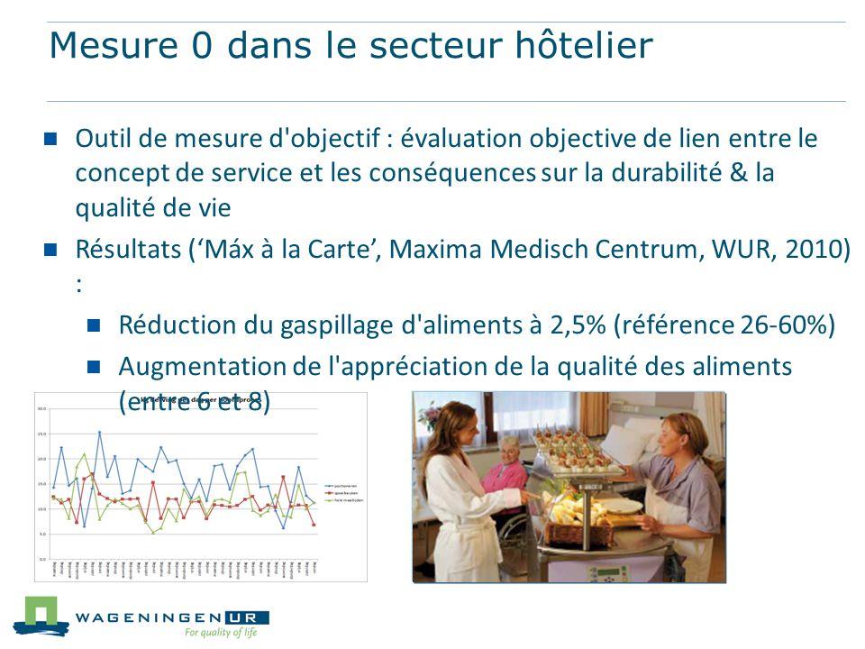 Mesure 0 dans le secteur hôtelier Outil de mesure d'objectif : évaluation objective de lien entre le concept de service et les conséquences sur la dur