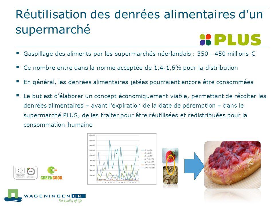 Réutilisation des denrées alimentaires d'un supermarché Gaspillage des aliments par les supermarchés néerlandais : 350 - 450 millions Ce nombre entre