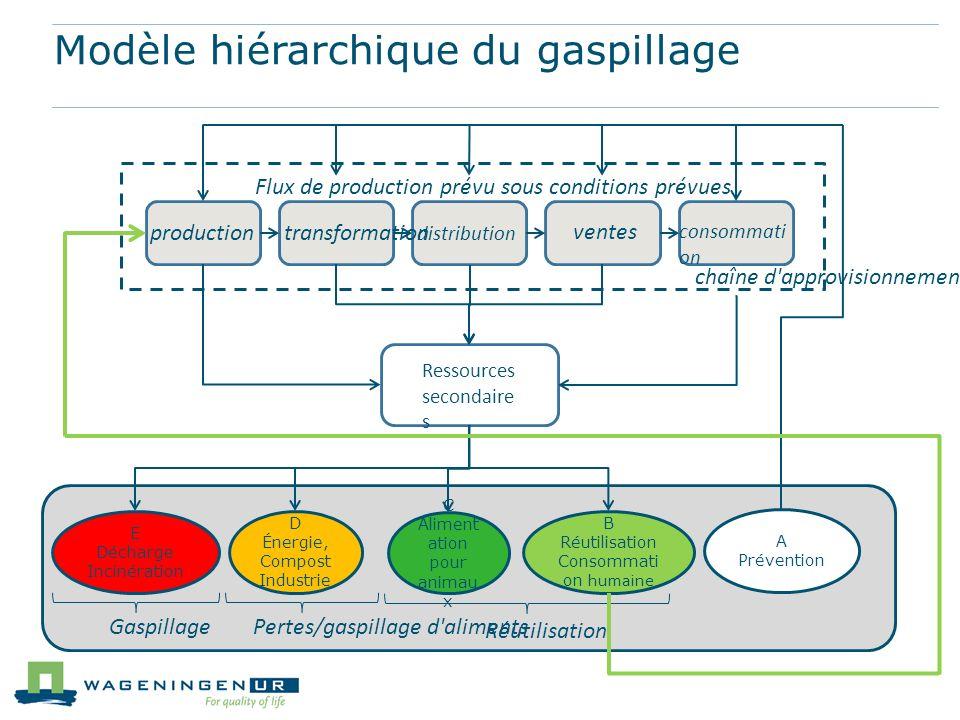 Ressources secondaire s E Décharge Incinération D Énergie, Compost Industrie C Aliment ation pour animau x B Réutilisation Consommati on humaine Réuti
