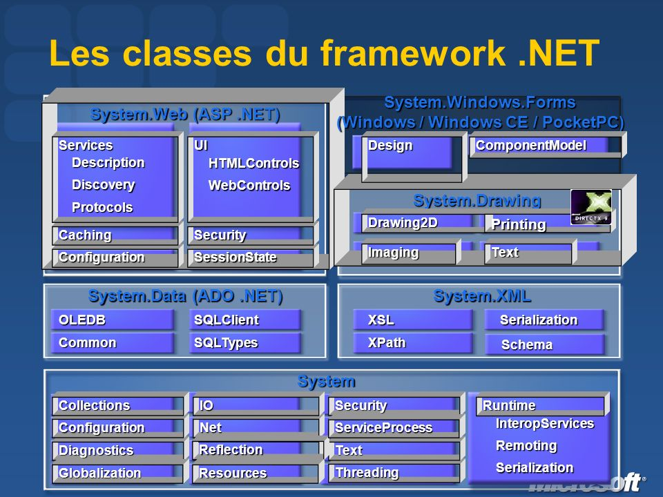 Les classes du framework.NET System System.Data (ADO.NET) System.XML System.Web (ASP.NET) Diagnostics Configuration Collections Net IO Threading Text Security Common OLEDB SQLTypes SQLClient XPath XSL Runtime InteropServices Remoting Serialization Serialization ConfigurationSessionState CachingSecurity ServicesDescriptionDiscovery Protocols UI HTMLControls WebControls System.Drawing Imaging Drawing2D Text Printing System.Windows.Forms (Windows / Windows CE / PocketPC) DesignComponentModel Schema Reflection ResourcesGlobalization ServiceProcess