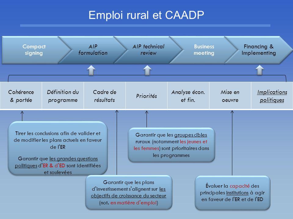 Compact signing AIP formulation AIP technical review Business meeting Financing & Implementing Cohérence & portée Définition du programme Cadre de rés
