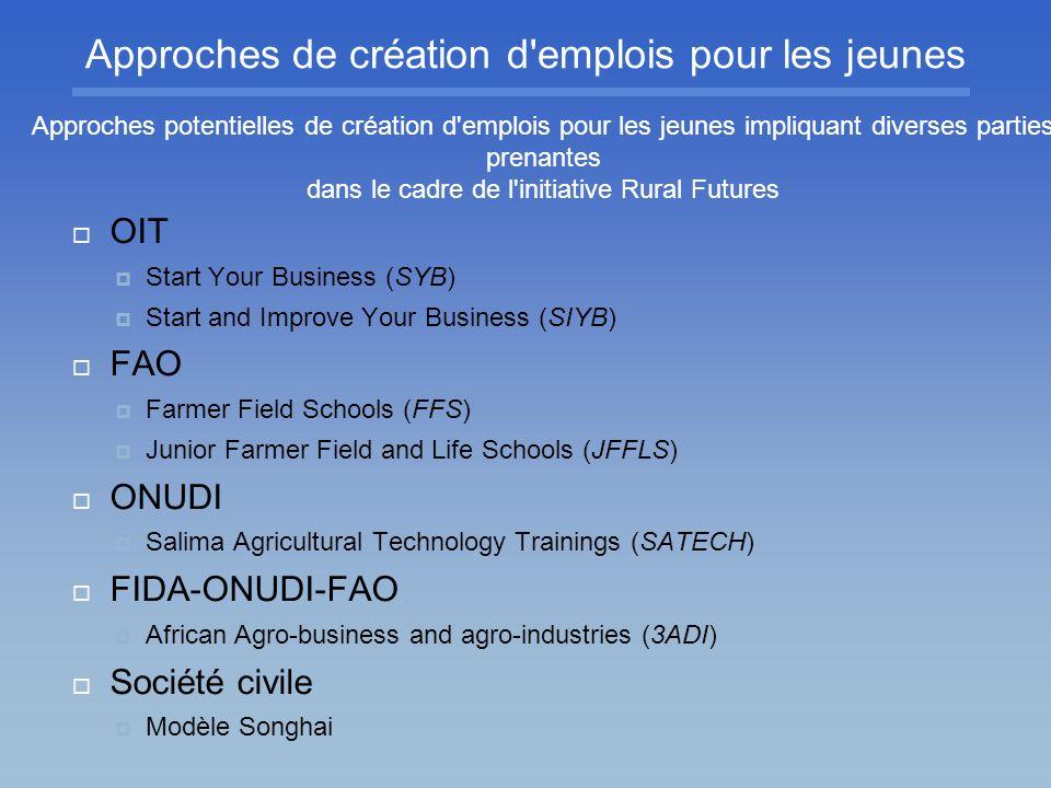Approches de création d'emplois pour les jeunes OIT Start Your Business (SYB) Start and Improve Your Business (SIYB) FAO Farmer Field Schools (FFS) Ju