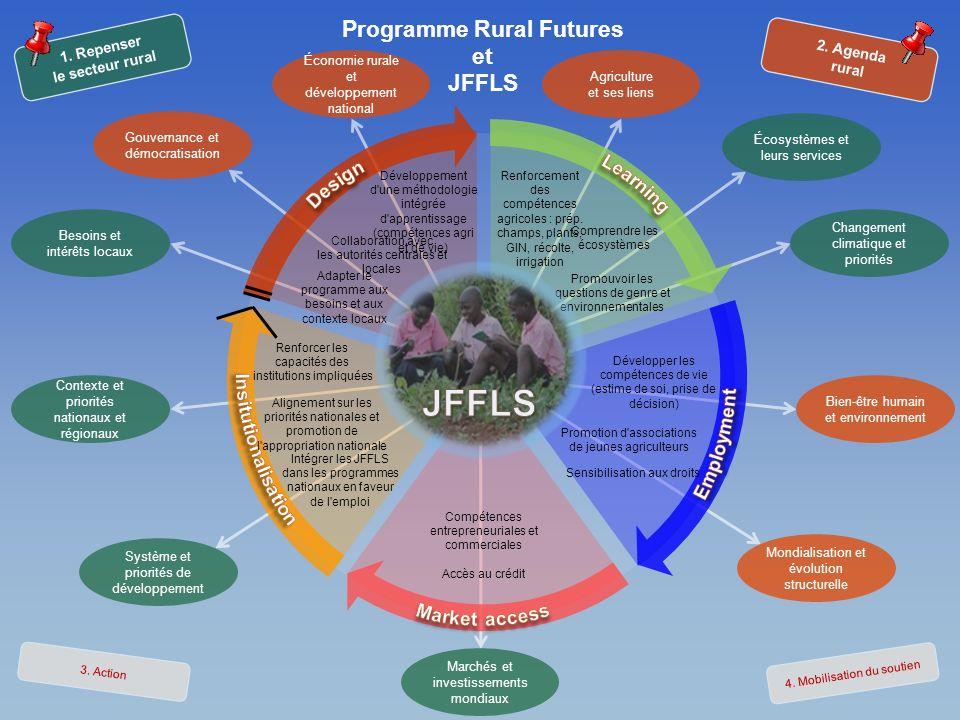 Programme Rural Futures et JFFLS Agriculture et ses liens Écosystèmes et leurs services Système et priorités de développement Gouvernance et démocrati
