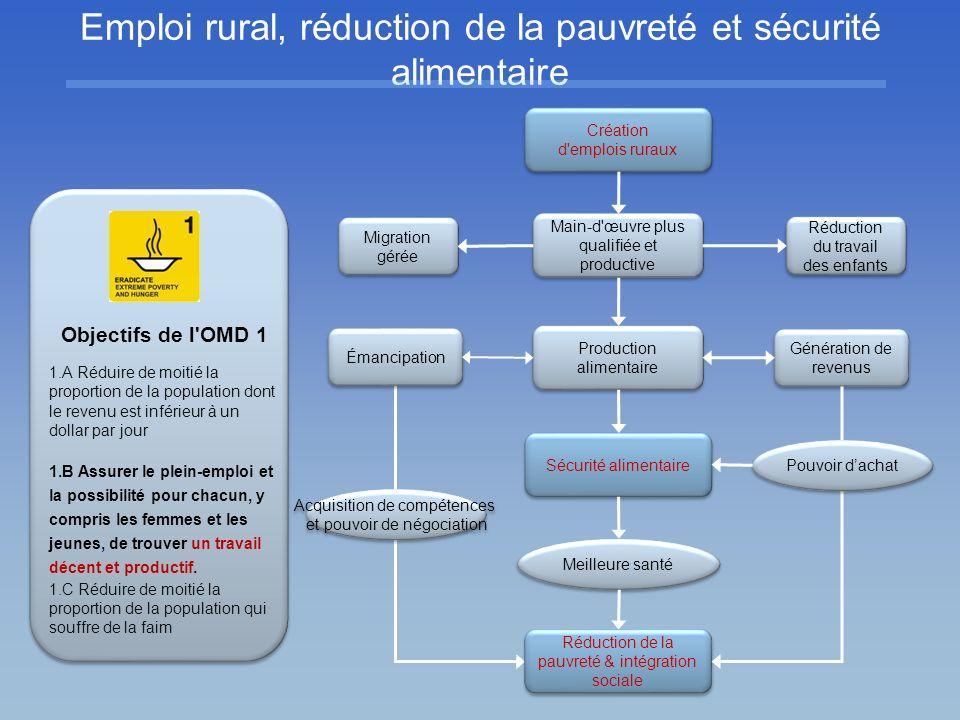 Acquisition de compétences et pouvoir de négociation Acquisition de compétences et pouvoir de négociation Réduction du travail des enfants Réduction d
