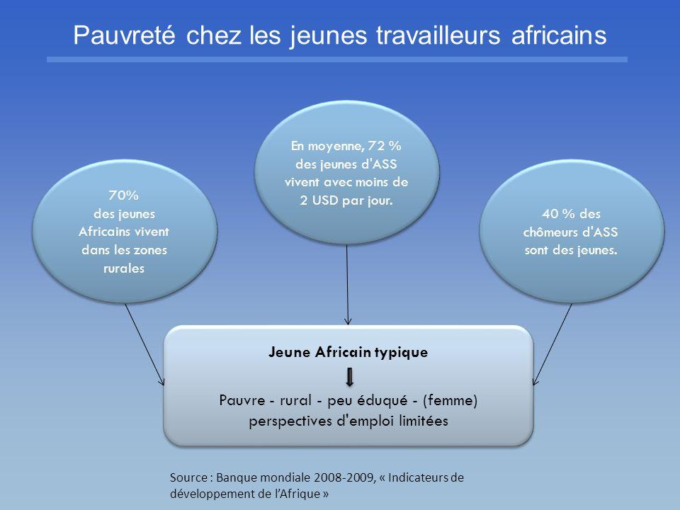 Région Population jeune (%, 15- 24 ans) Chômage (%) Chômage des jeunes (%) Chômage des adultes (%) Participation de la main-d œuvre (%) Participation de la jeunesse à la main-d œuvre (%) Participation des adultes à la main-d œuvre (%) Amérique latine et Caraïbes 17.97.715.75.765.652.770.0 Afrique du Nord 20.09.923.46.251.536.657.9 Asie du Sud- Est et Pacifique 18.35.213.93.169.552.375.4 Asie du Sud19.7*4.49.92.861.748.167.2 ASS20.37.912.16.370.855.579.1 Monde17.66.312.84.865.351.169.8 Importance de l emploi rural Jeunes et adultes Sources : OIT, 2010 ; ONU-DESA, 2008 * Asie du Sud et centrale