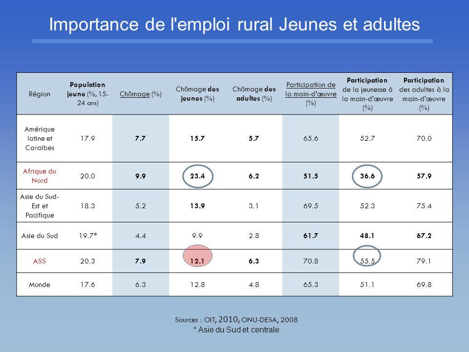 Importance de l emploi jeune en ASS Source : Adapté du programme de structures rurales de la Banque mondiale (2010)