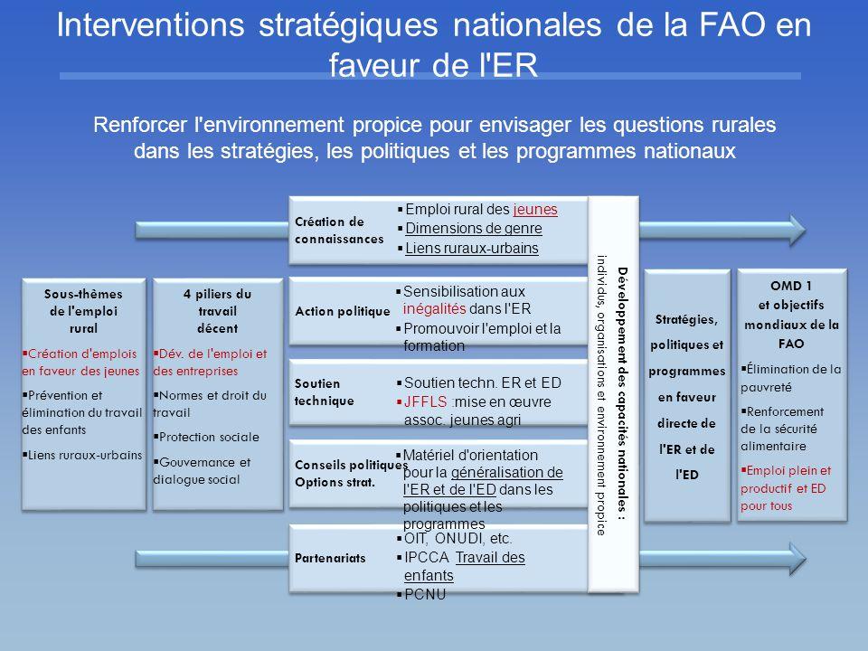 Stratégie nationale de croissance et de développement CPF (FAO) UNDAF/UNDAP DWCP (OIT) Grappe RCM sur AFSRD et sous-grappe sur l emploi et la main d œuvre Grappe RCM sur AFSRD et sous-grappe sur l emploi et la main d œuvre Programmes nationaux pour un emploi décent Initiative socle pour la protection sociale Pacte mondial pour l emploi Agenda en faveur d un emploi décent Création d emplois Drois et normes Protection sociale Dialogue social Agenda en faveur d un emploi décent Création d emplois Drois et normes Protection sociale Dialogue social Approche nationale conjointe OIT-FAO Mise en œuvre du CAADP OIT Min.