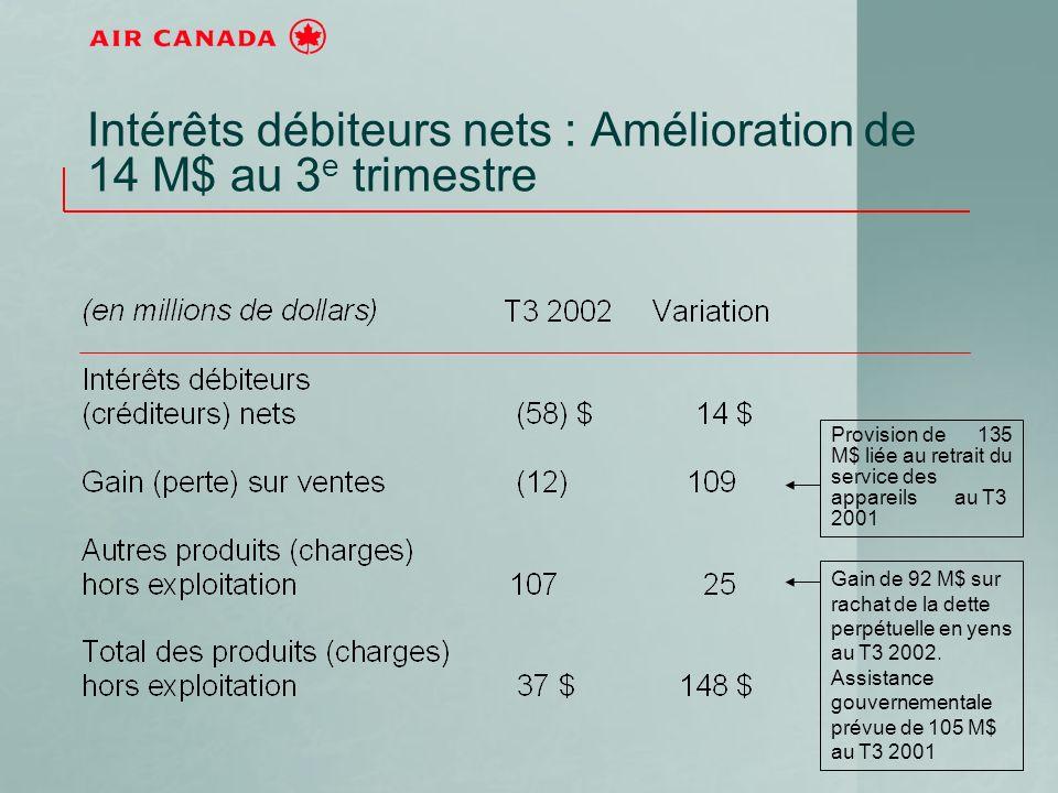 Intérêts débiteurs nets : Amélioration de 14 M$ au 3 e trimestre Provision de 135 M$ liée au retrait du service des appareils au T3 2001 Gain de 92 M$ sur rachat de la dette perpétuelle en yens au T3 2002.