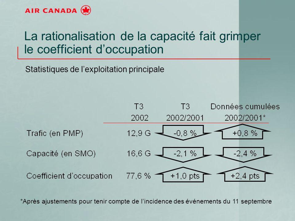 La rationalisation de la capacité fait grimper le coefficient doccupation Statistiques de lexploitation principale *Après ajustements pour tenir compte de lincidence des événements du 11 septembre