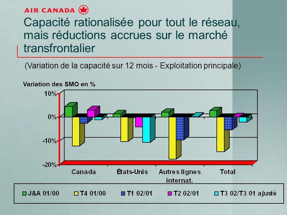 Capacité rationalisée pour tout le réseau, mais réductions accrues sur le marché transfrontalier (Variation de la capacité sur 12 mois - Exploitation principale) Variation des SMO en %
