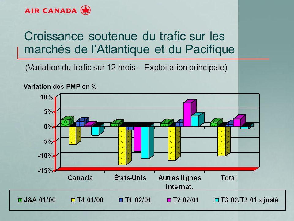 Croissance soutenue du trafic sur les marchés de lAtlantique et du Pacifique (Variation du trafic sur 12 mois – Exploitation principale) Variation des PMP en %