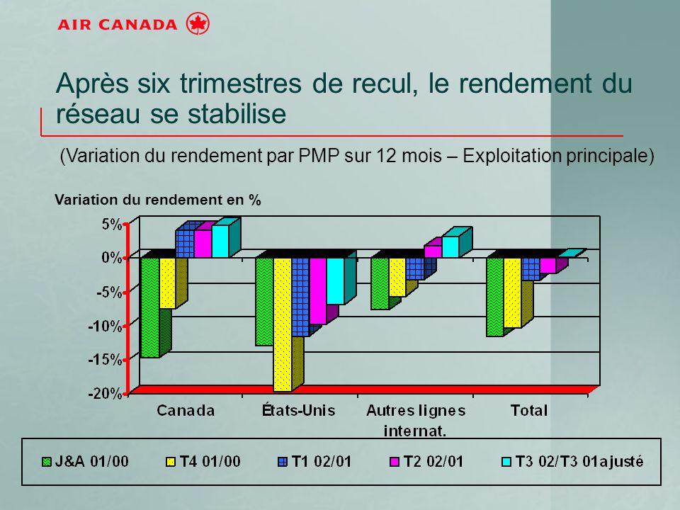 Après six trimestres de recul, le rendement du réseau se stabilise (Variation du rendement par PMP sur 12 mois – Exploitation principale) Variation du rendement en %