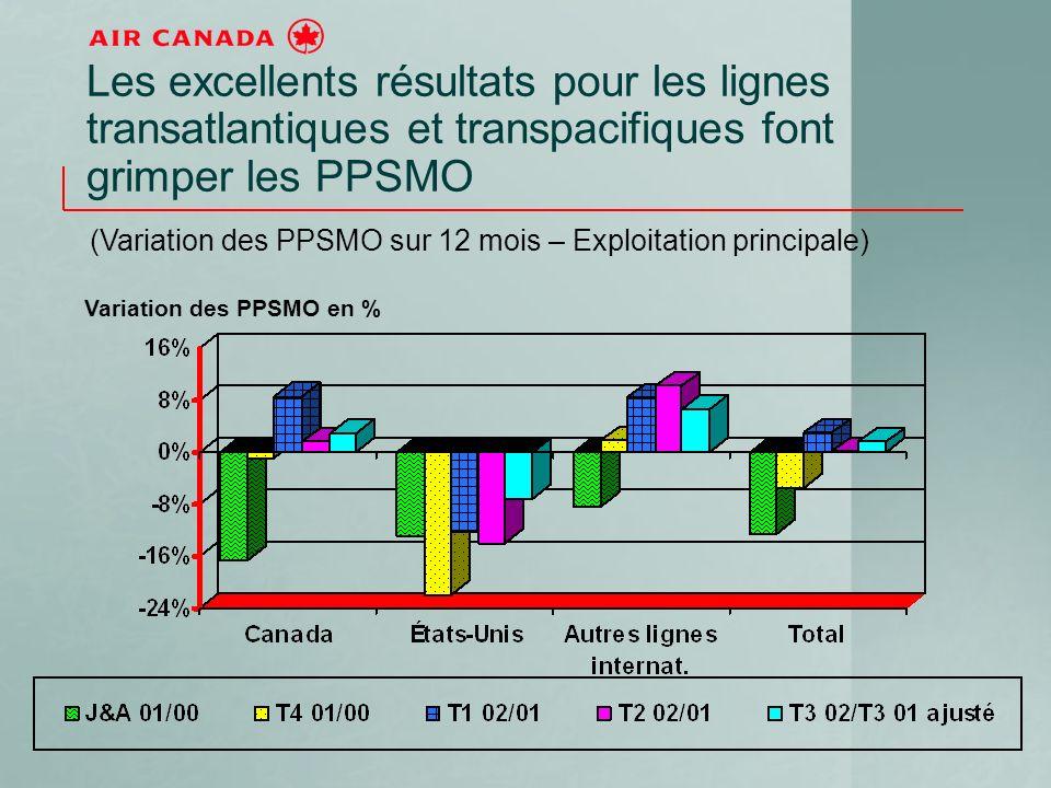 Les excellents résultats pour les lignes transatlantiques et transpacifiques font grimper les PPSMO (Variation des PPSMO sur 12 mois – Exploitation principale) Variation des PPSMO en %