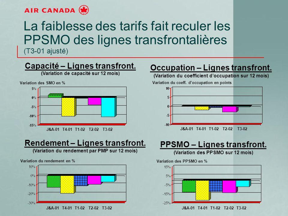 La faiblesse des tarifs fait reculer les PPSMO des lignes transfrontalières (T3-01 ajusté) J&A-01 T4-01 T1-02 T2-02 T3-02 Capacité – Lignes transfront.