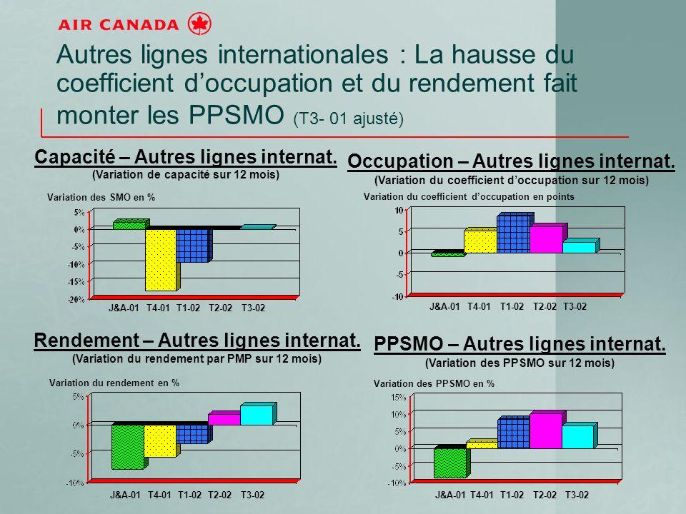 Autres lignes internationales : La hausse du coefficient doccupation et du rendement fait monter les PPSMO (T3- 01 ajusté) J&A-01 T4-01 T1-02 T2-02 T3-02 Capacité – Autres lignes internat.
