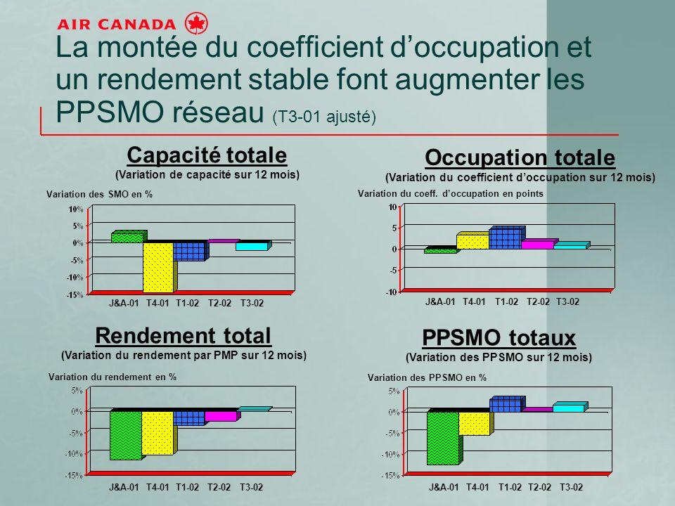 La montée du coefficient doccupation et un rendement stable font augmenter les PPSMO réseau (T3-01 ajusté) J&A-01 T4-01 T1-02 T2-02 T3-02 Capacité totale (Variation de capacité sur 12 mois) Variation des SMO en % Rendement total (Variation du rendement par PMP sur 12 mois) PPSMO totaux (Variation des PPSMO sur 12 mois) Occupation totale (Variation du coefficient doccupation sur 12 mois) Variation des PPSMO en % Variation du coeff.