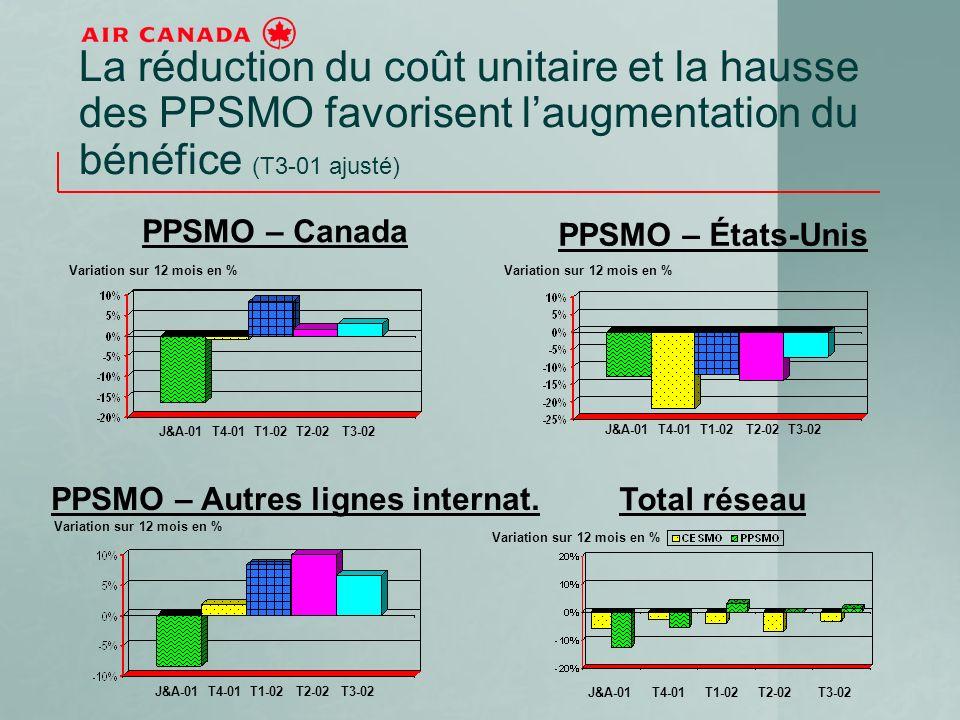 La réduction du coût unitaire et la hausse des PPSMO favorisent laugmentation du bénéfice (T3-01 ajusté) J&A-01 T4-01 T1-02 T2-02 T3-02 PPSMO – Canada Variation sur 12 mois en % PPSMO – Autres lignes internat.