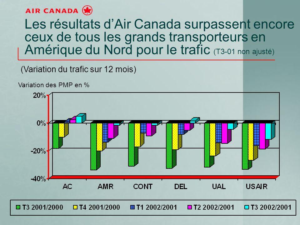 Les résultats dAir Canada surpassent encore ceux de tous les grands transporteurs en Amérique du Nord pour le trafic (T3-01 non ajusté) (Variation du trafic sur 12 mois) Variation des PMP en %