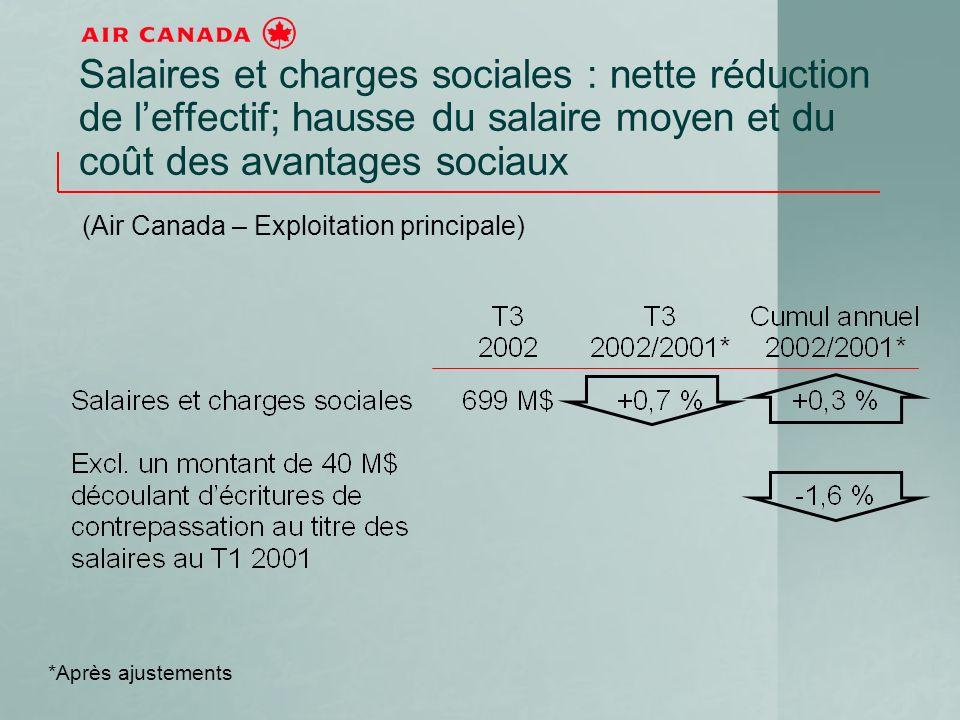 Salaires et charges sociales : nette réduction de leffectif; hausse du salaire moyen et du coût des avantages sociaux (Air Canada – Exploitation principale) *Après ajustements