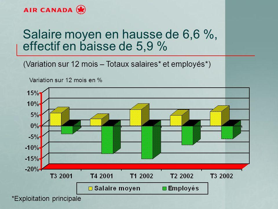 Salaire moyen en hausse de 6,6 %, effectif en baisse de 5,9 % (Variation sur 12 mois – Totaux salaires* et employés*) Variation sur 12 mois en % *Exploitation principale