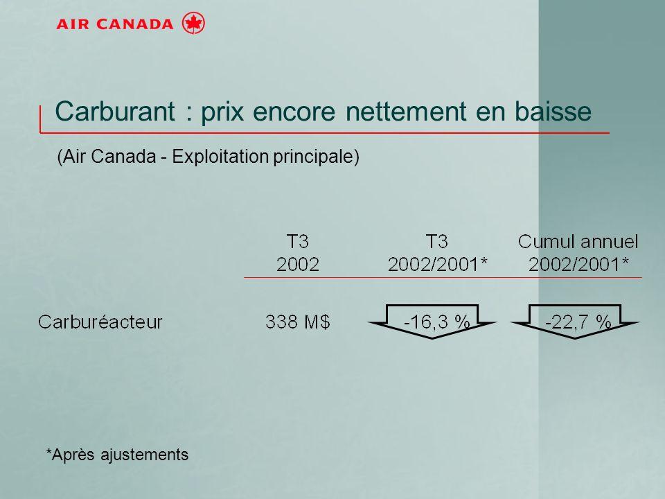Carburant : prix encore nettement en baisse (Air Canada - Exploitation principale) *Après ajustements
