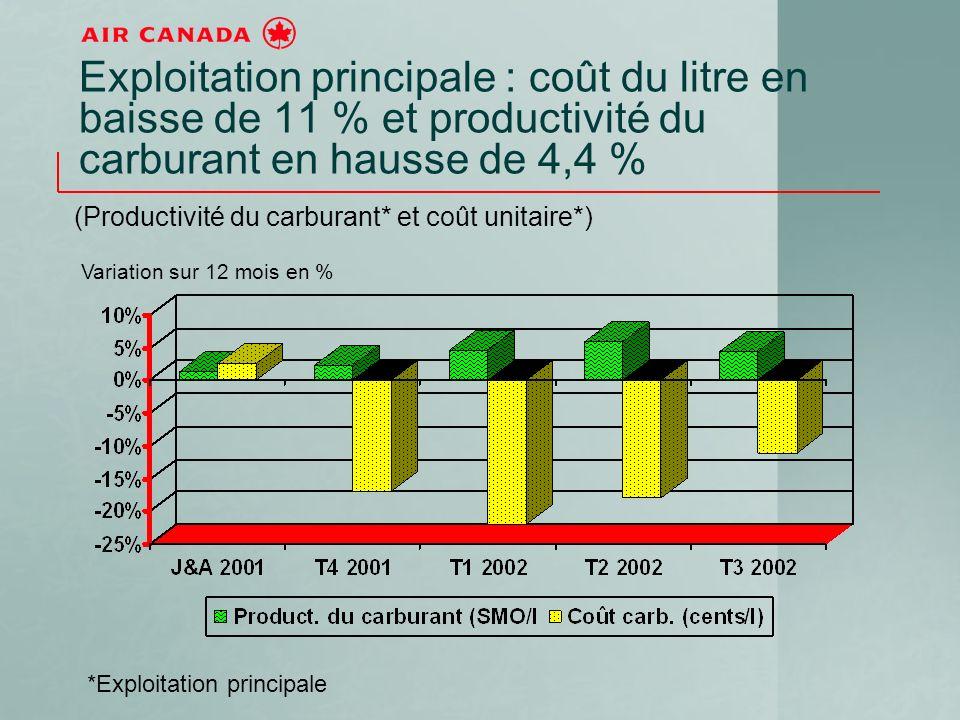 Exploitation principale : coût du litre en baisse de 11 % et productivité du carburant en hausse de 4,4 % (Productivité du carburant* et coût unitaire*) *Exploitation principale Variation sur 12 mois en %