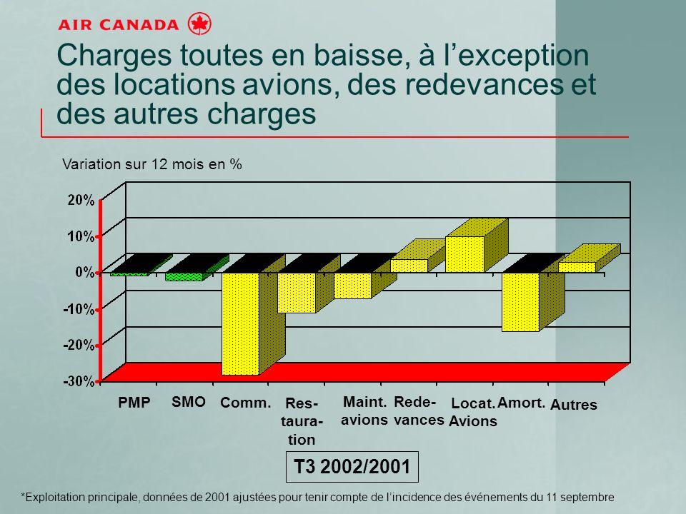 Charges toutes en baisse, à lexception des locations avions, des redevances et des autres charges T3 2002/2001 PMP SMO Comm.