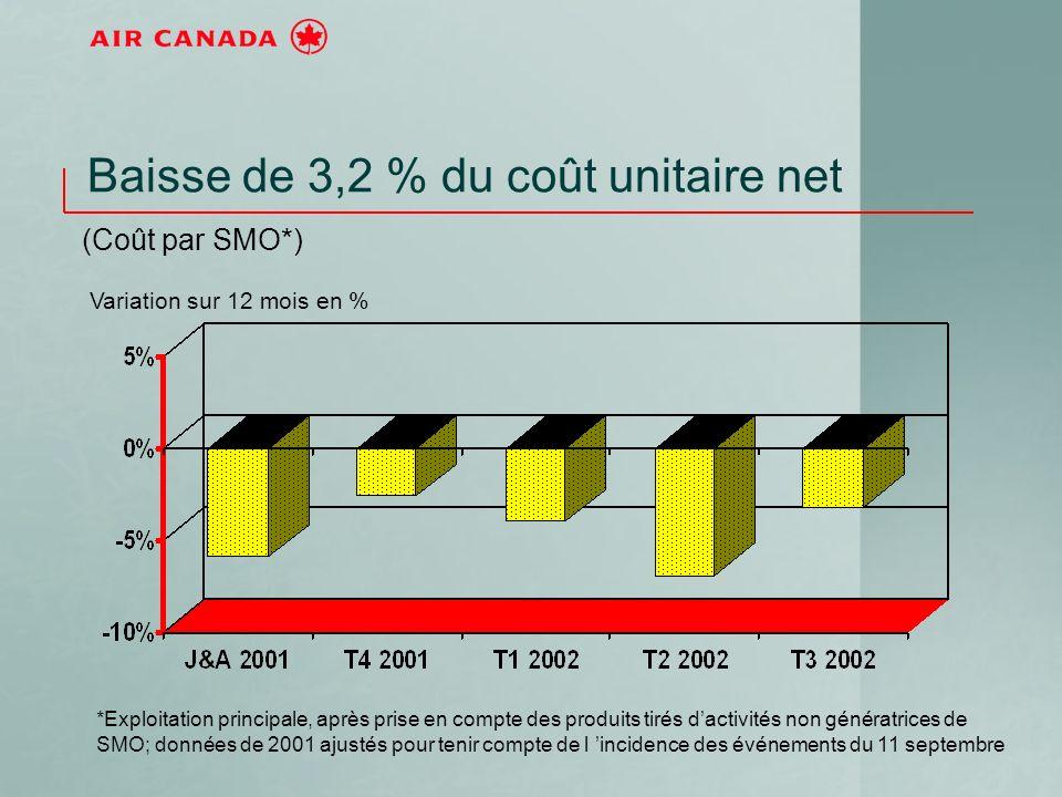 Baisse de 3,2 % du coût unitaire net (Coût par SMO*) *Exploitation principale, après prise en compte des produits tirés dactivités non génératrices de SMO; données de 2001 ajustés pour tenir compte de l incidence des événements du 11 septembre Variation sur 12 mois en %