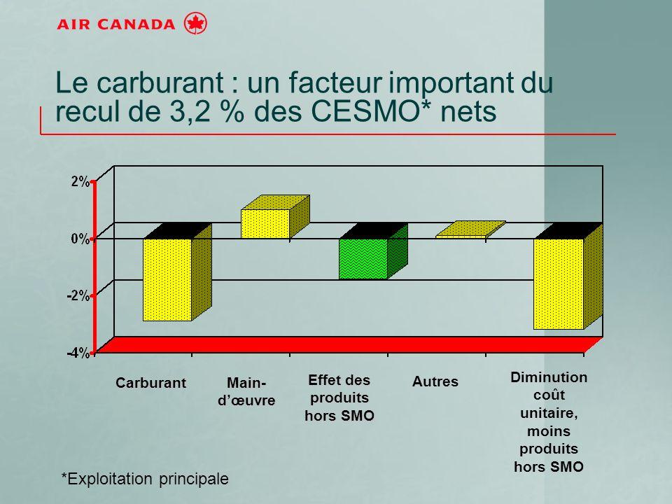 Le carburant : un facteur important du recul de 3,2 % des CESMO* nets Main- dœuvre Carburant Diminution coût unitaire, moins produits hors SMO Autres Effet des produits hors SMO *Exploitation principale