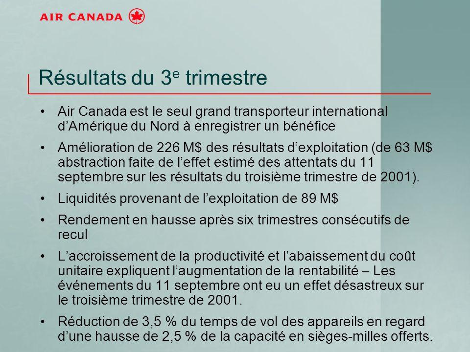 Résultats du 3 e trimestre Air Canada est le seul grand transporteur international dAmérique du Nord à enregistrer un bénéfice Amélioration de 226 M$ des résultats dexploitation (de 63 M$ abstraction faite de leffet estimé des attentats du 11 septembre sur les résultats du troisième trimestre de 2001).