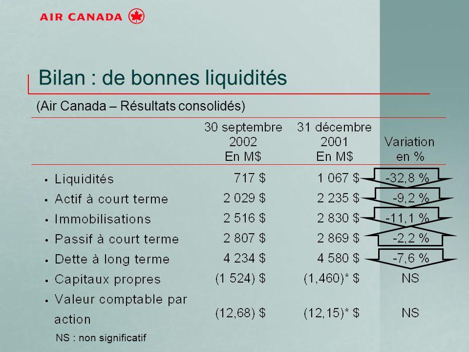 Bilan : de bonnes liquidités (Air Canada – Résultats consolidés) NS : non significatif