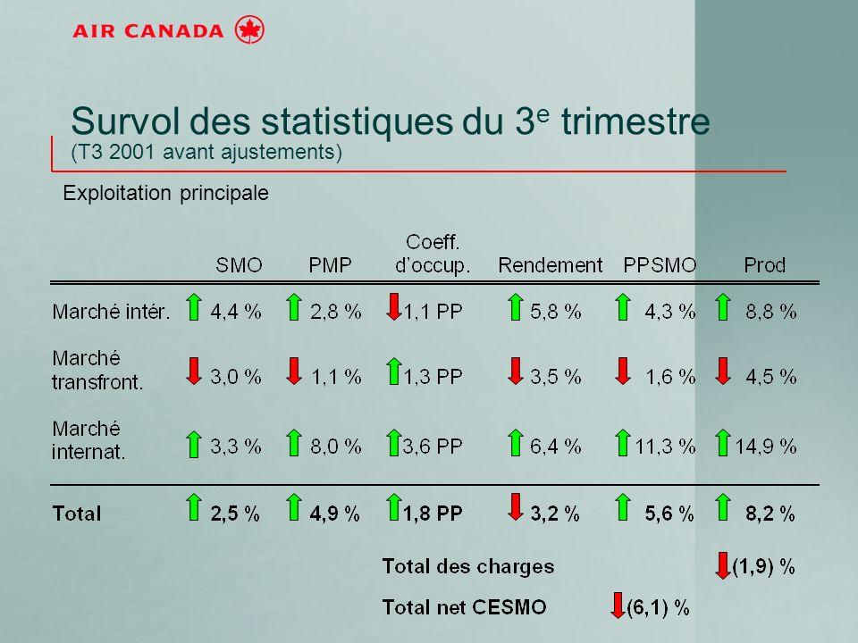 Le rendement unitaire fait grimper les PPSMO des lignes intérieures (T3-01 ajusté) J&A-01 T4-01 T1-02 T2-02 T3-02 Capacité – Canada (Variation de capacité sur 12 mois) Variation des SMO en % Rendement – Canada (Variation du rendement par PMP sur 12 mois) PPSMO – Canada (Variation des PPSMO sur 12 mois) Occupation – Canada (Variation du coefficient doccupation sur 12 mois) Variation des PPSMO en % Variation du coefficient doccupation en points Variation du rendement en %