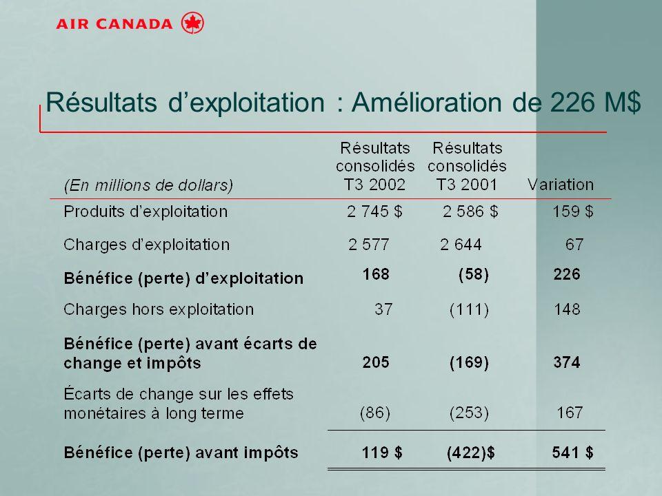Résultats dexploitation : Amélioration de 226 M$